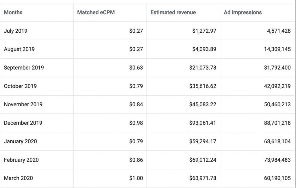 arabic websites data revenue